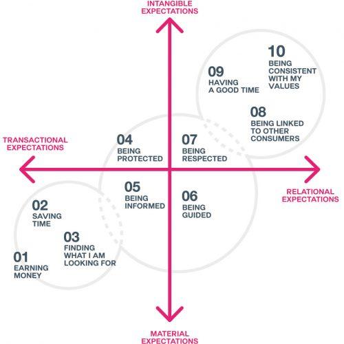 Graphique 10 valeurs - FR